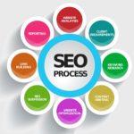 Поисковая оптимизация – Выходим на первые позиции